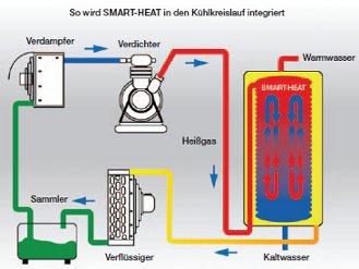 Kälteanlage funktion